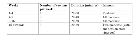 Timetable for practice