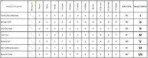 wieniawskifinalscores1